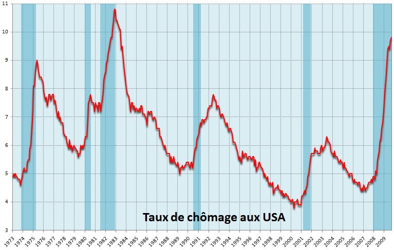 Indicateurs économiques des USA dans Etats-Unis chomage